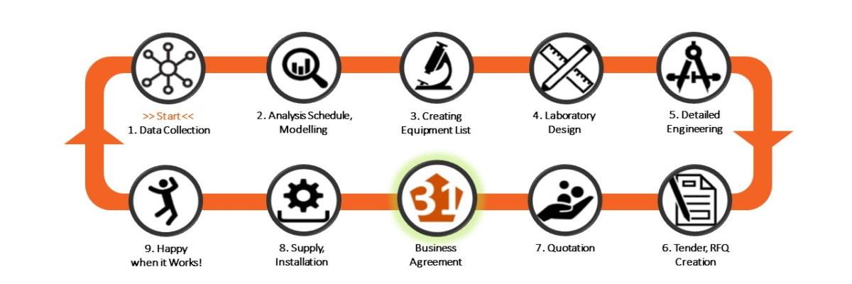 Laboratory-Design-Canvas-Step-ba