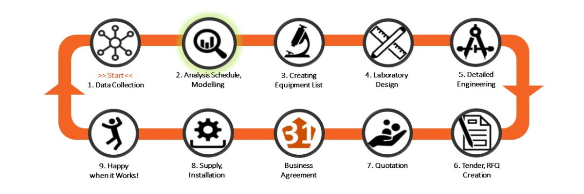 Laboratory-Design-Canvas-Step2