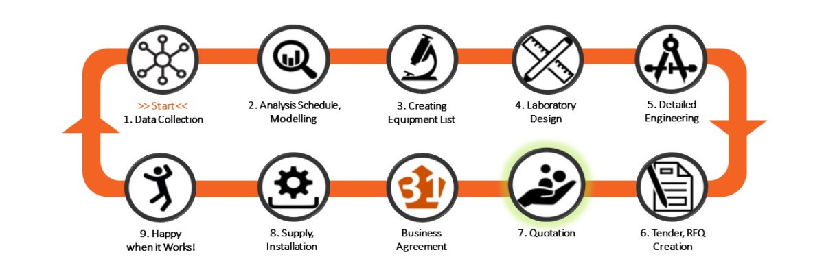 Laboratory-Design-Canvas-Step7